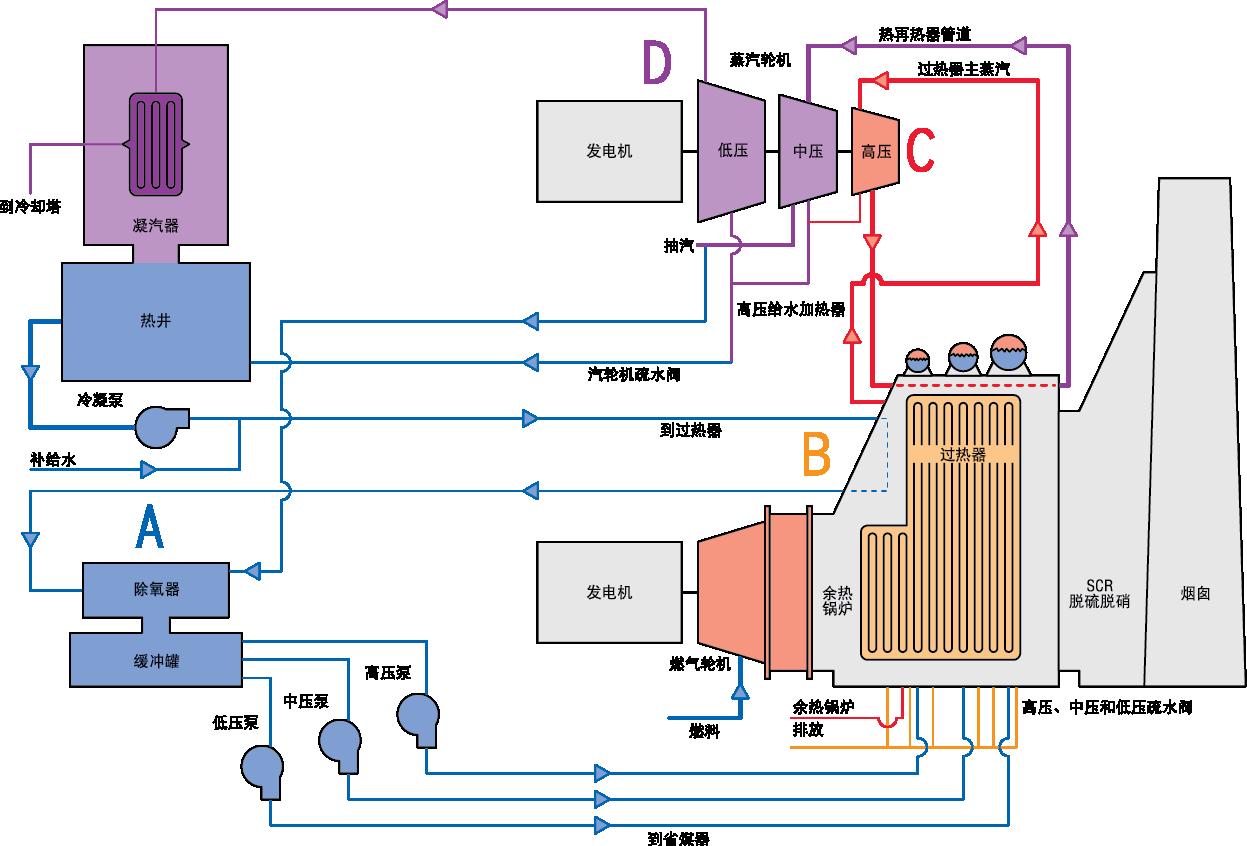 一个典型联合循环发电厂的工艺流程图。