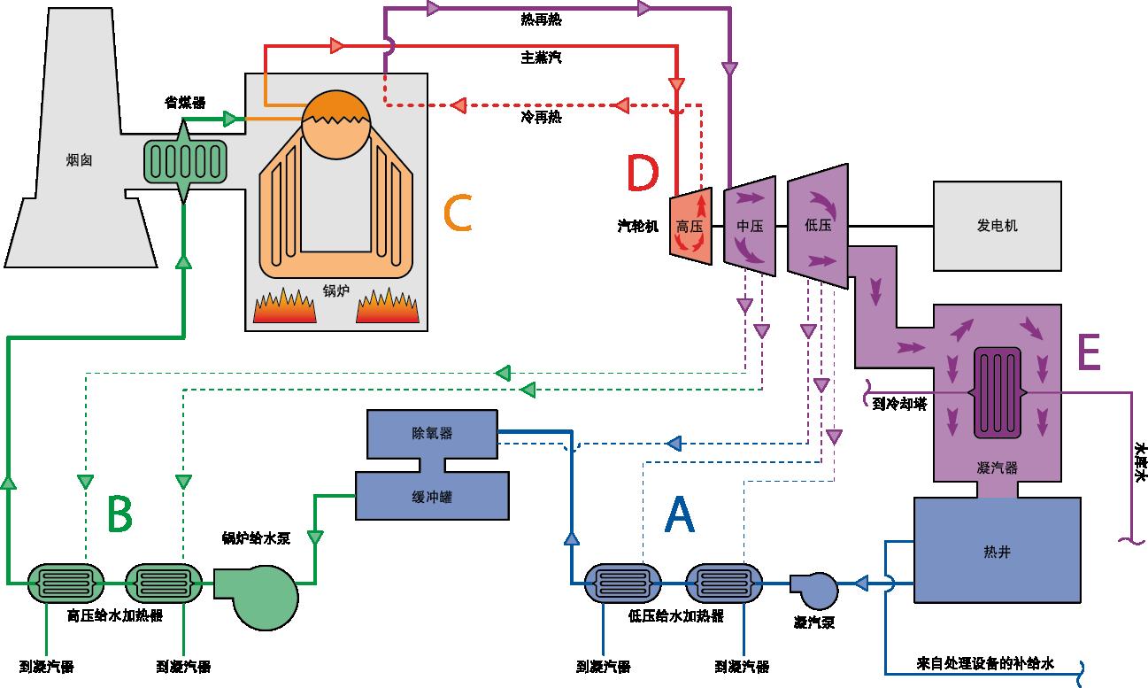 一个典型化石燃料发电厂的工艺流程图。