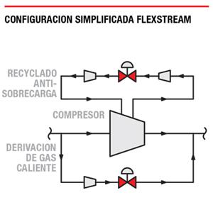Configuración simplificada de FlexStream