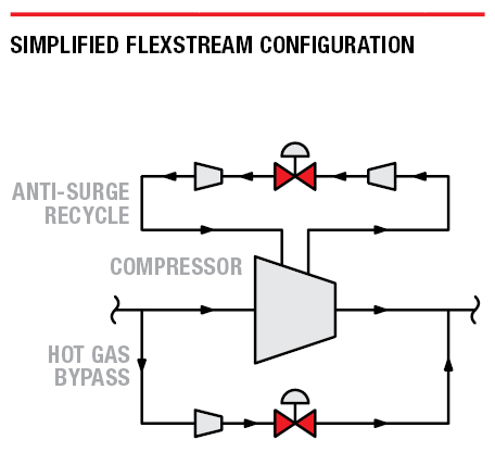 Simplified FlexStream configuration