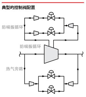 典型的控制阀配置