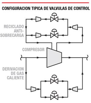 Configuración típica de la válvula de control