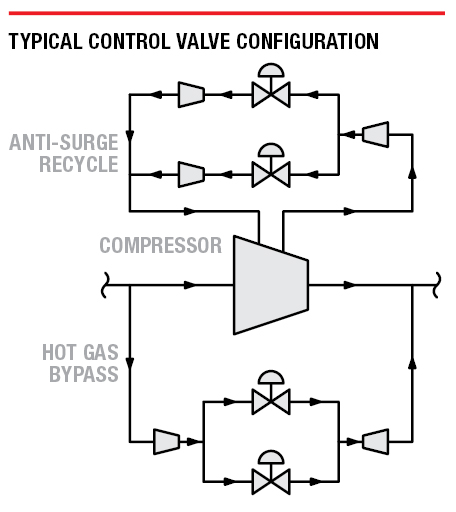 Typical control valve configuration