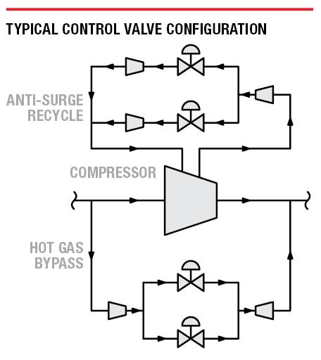 Typical control valve configuration