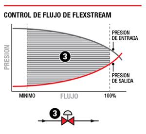 Control de flujo FlexStream