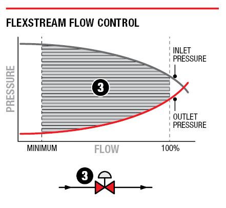 FlexStream flow control