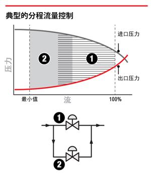典型的分程流量控制