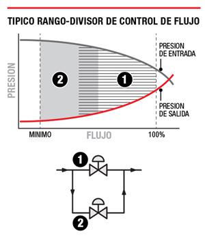 Control de flujo de rango dividido típico