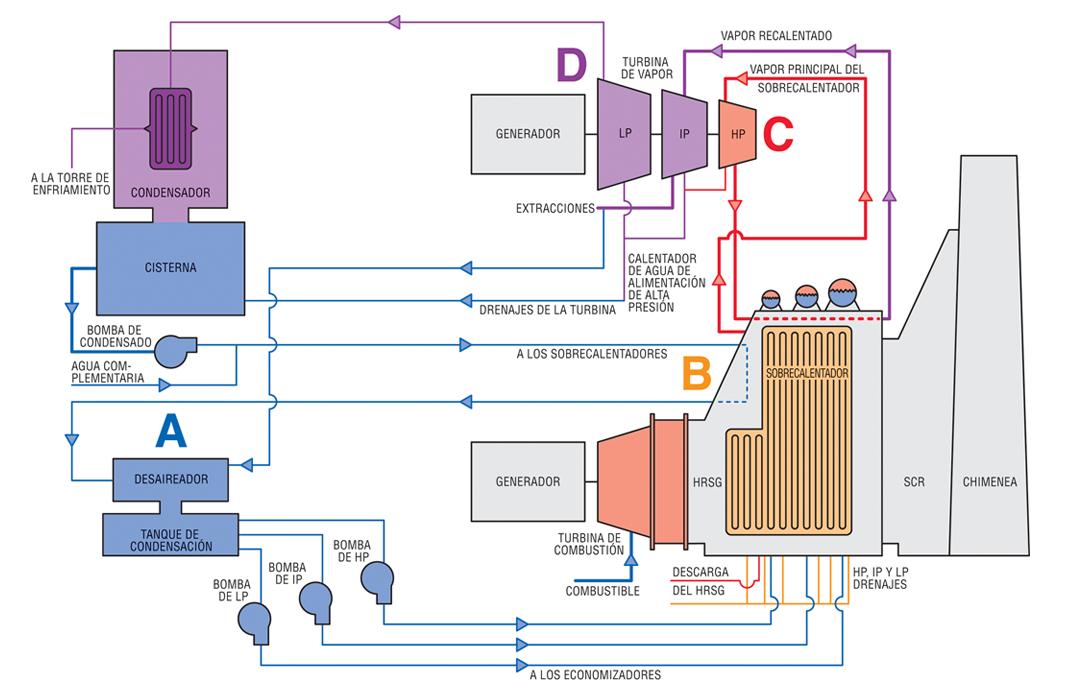 Diagrama de caudal del proceso que muestra una central eléctrica de ciclo combinado típica.