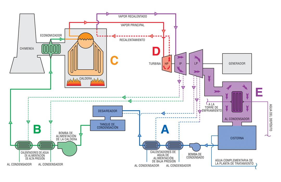 Diagrama de caudal del proceso que muestra una central eléctrica de combustibles fósiles típica.