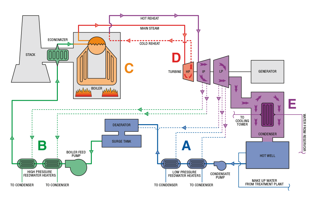 fossil fuel mogasprocess flow diagram showing a typical fossil fueled power plant