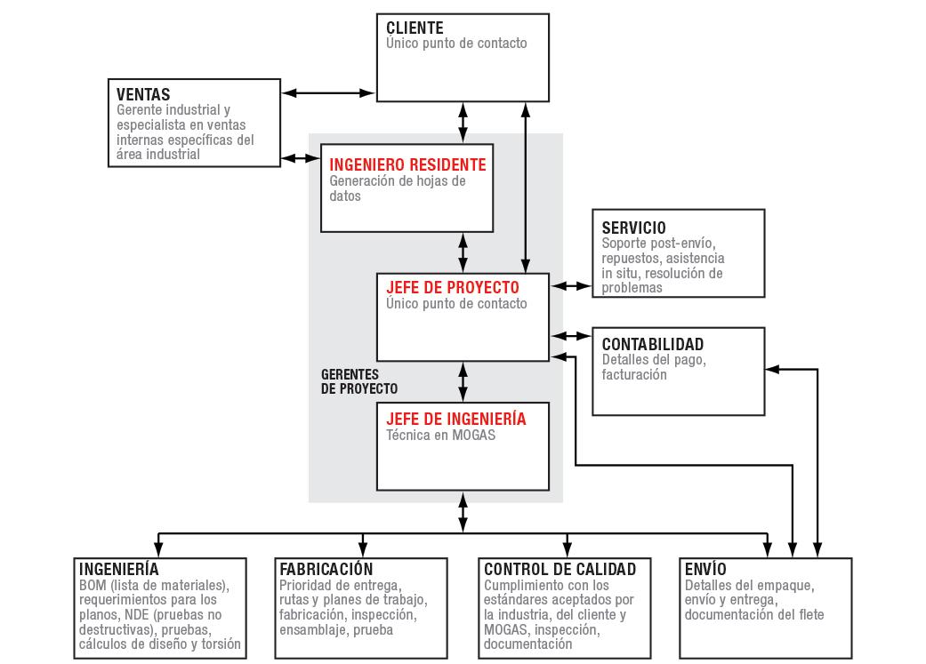 Diagrama de flujo de la administración de proyectos de MOGAS en pedidos grandes