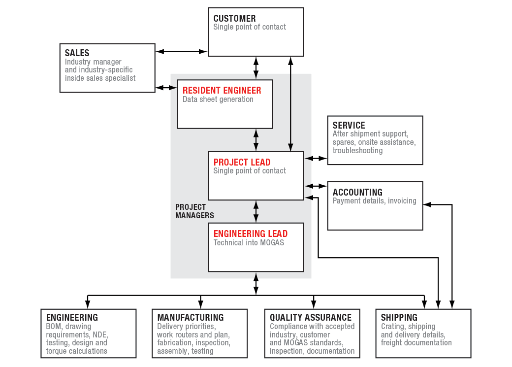 flow chart of workflow of mogas project management for large orders